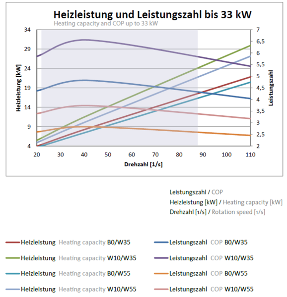 Chart Heat output and COP up to 33 kW